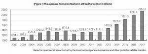 رسم بياني لإيرادات سوق الأنمي حتى عام 2017