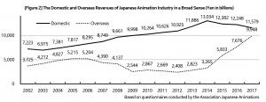 رسم بياني لإيرادات سوق الأنمي داخل اليابان وحول العالم حتى 2017